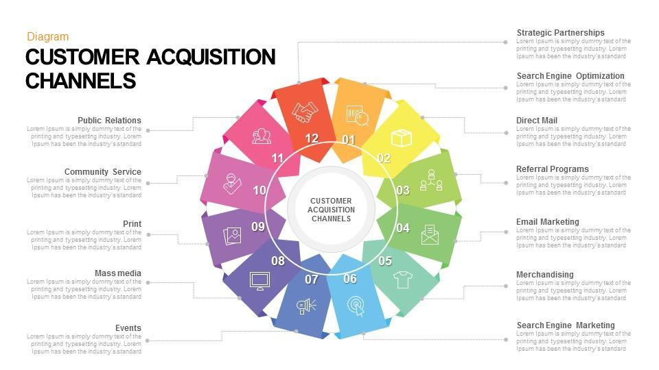 customer acquisition channels