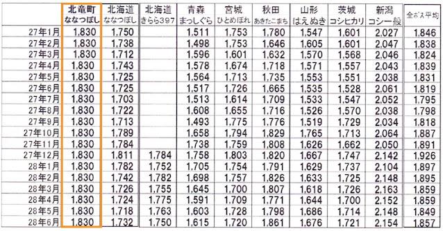 全国の銘柄の小売価格とひまわりライスとの比較
