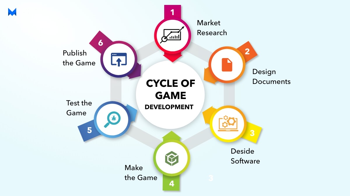 Cycle of Game Development- make a game