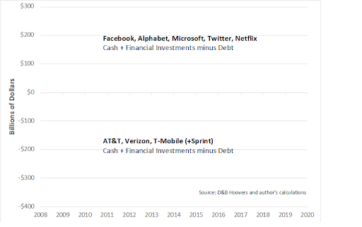 Should Big Tech be taxed to fill the broadband gap?