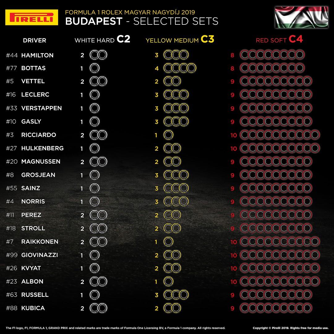 F1ハンガリーGPタイヤ選択