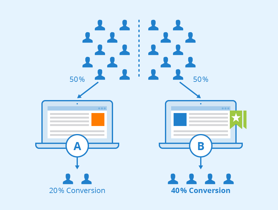 What is A/B testing and what can it be used for