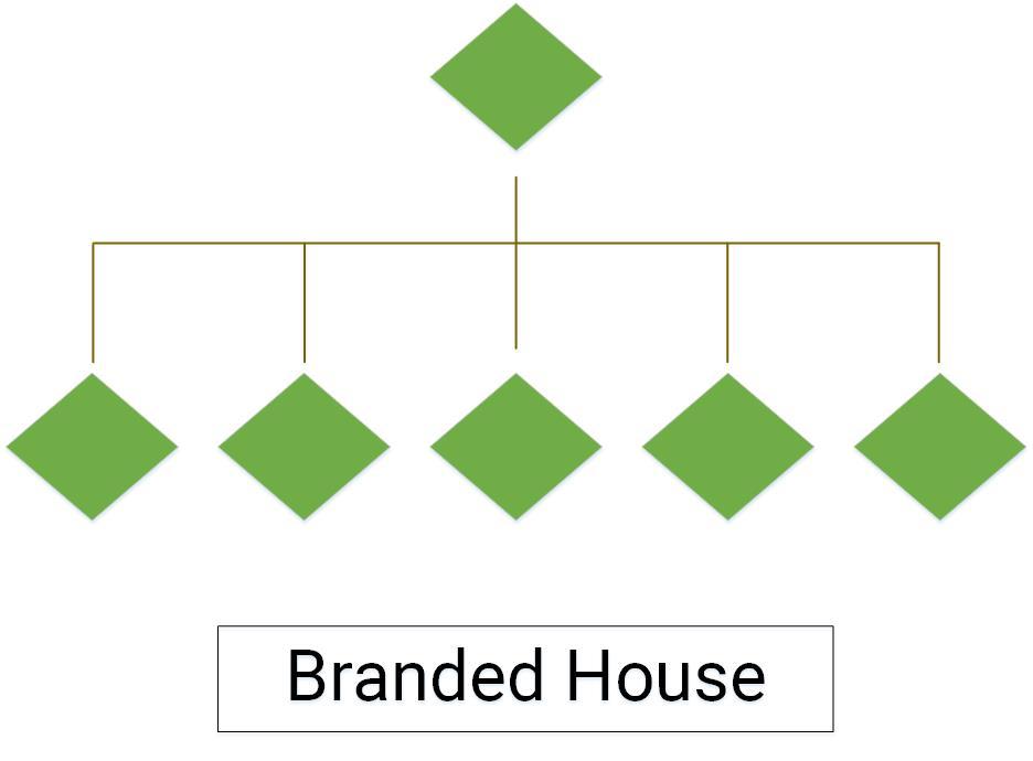 cấu trúc thương hiệu