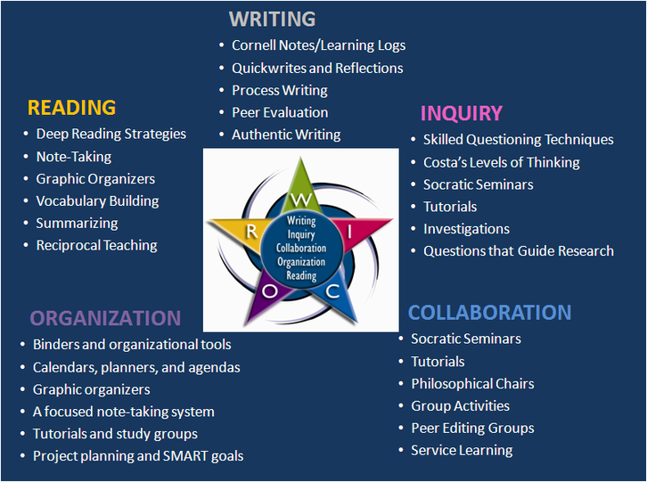 WIROC chart: Reading, Writing, Inquiry, Organization, and Collaboration points