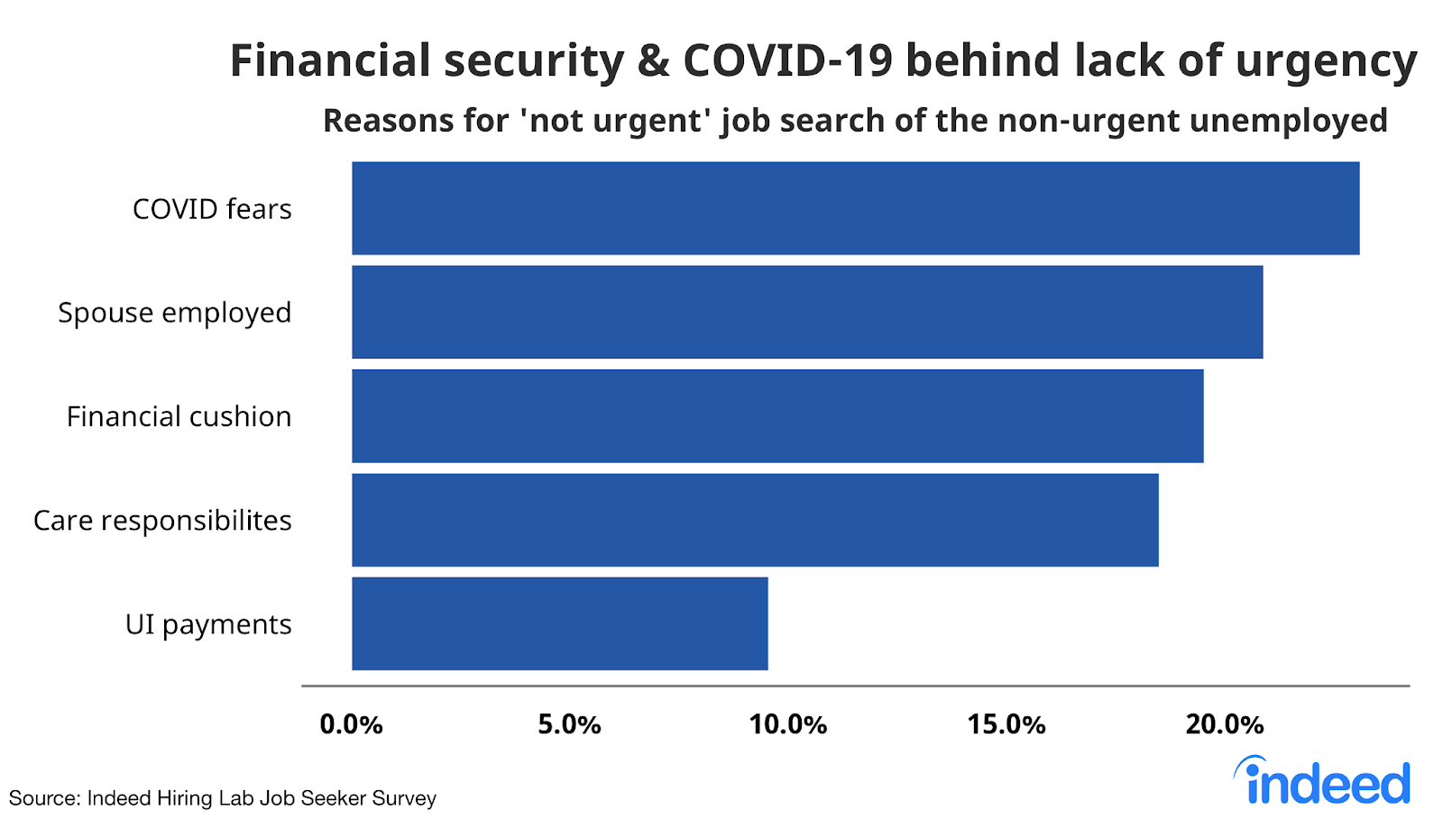 """Bar chart titled """"Financial security & COVID behind lack of urgency."""""""