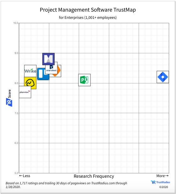 TrustMap for Project Management Software for Enterprise Companies (1,001+ employees). Products featured on this map have at least 20% of reviewers from enterprise companies.
