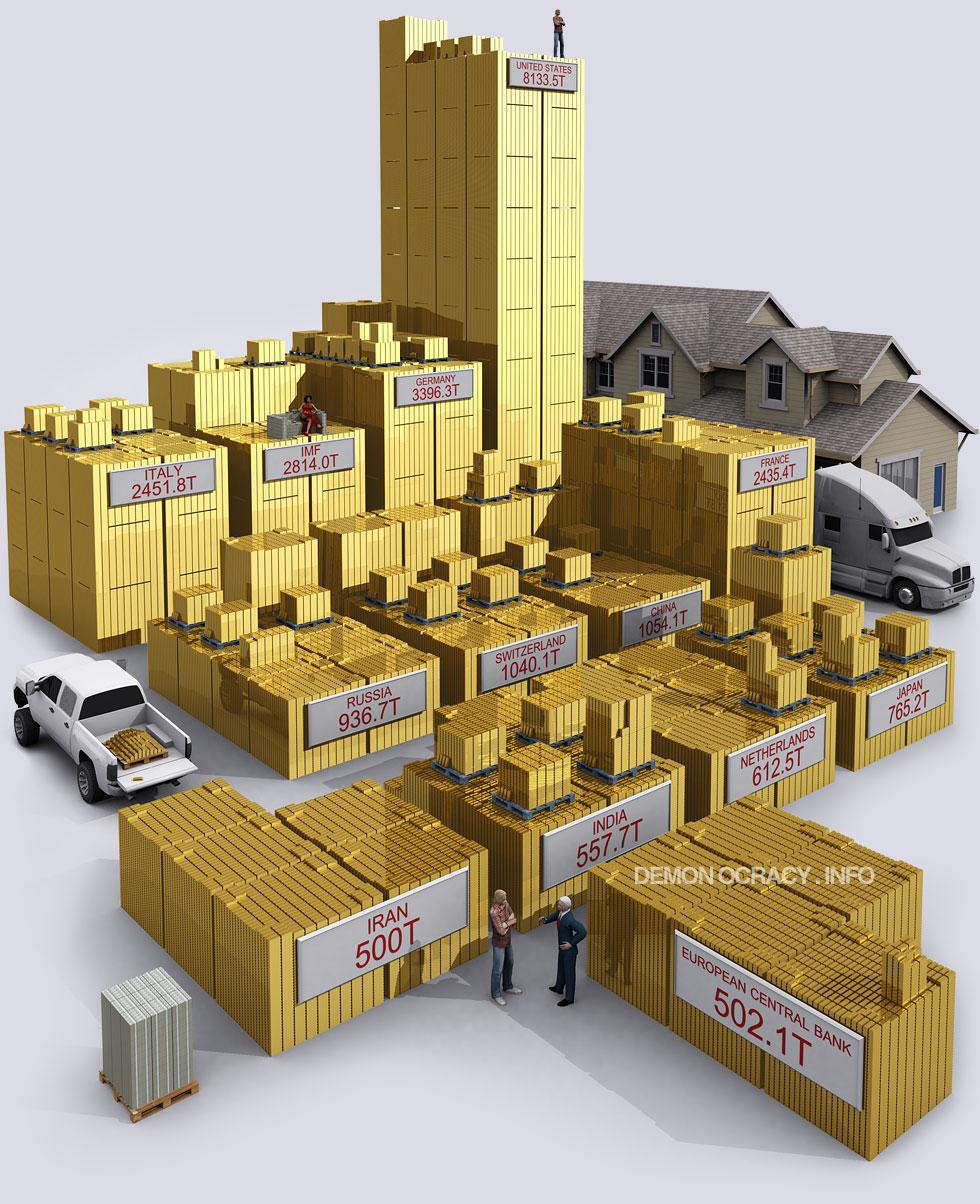 World gold reserves