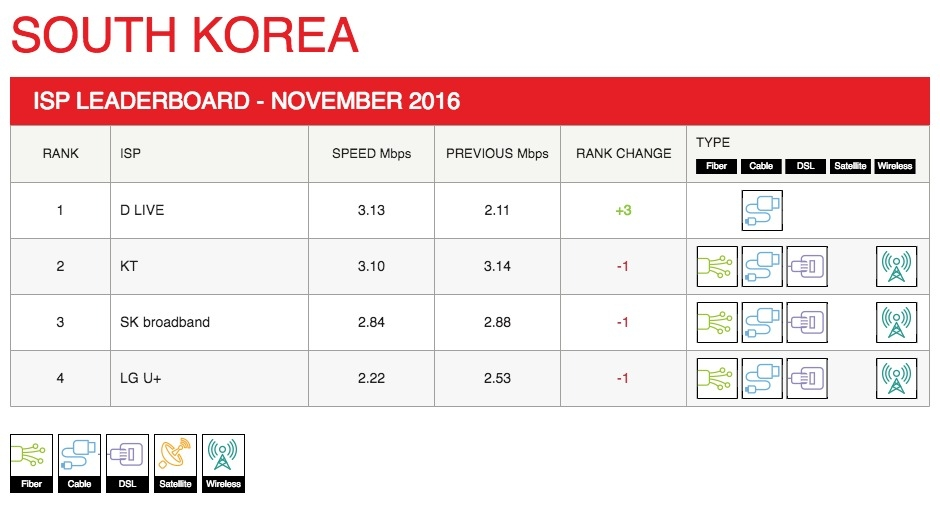 south-korea-leaderboard-2016-11.jpg