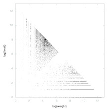 Photo: Decomposition of A014261 - decomposition into weight * level + jump