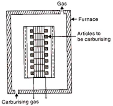 Gas Carburising