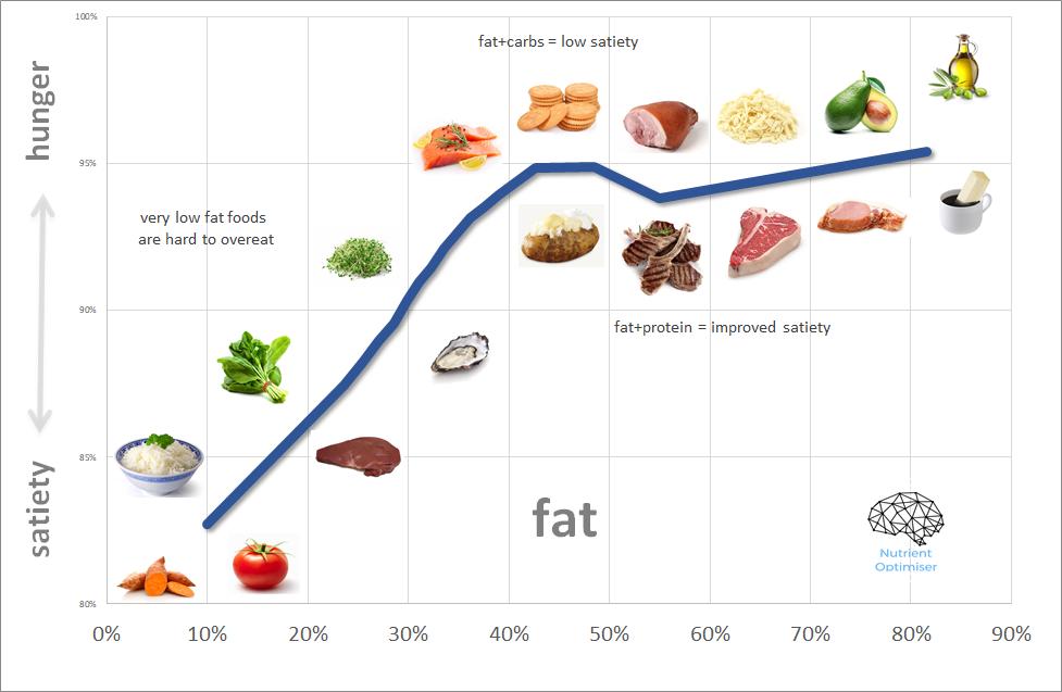 fat vs satiety