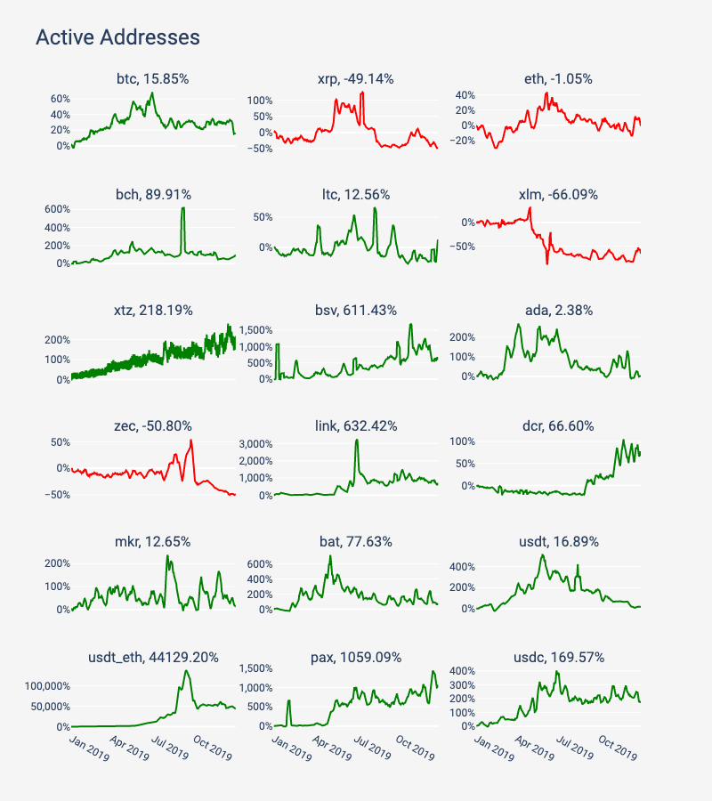 Chart showing annual percent change in the number of active addresses across 18 top performing cryptocurrencies
