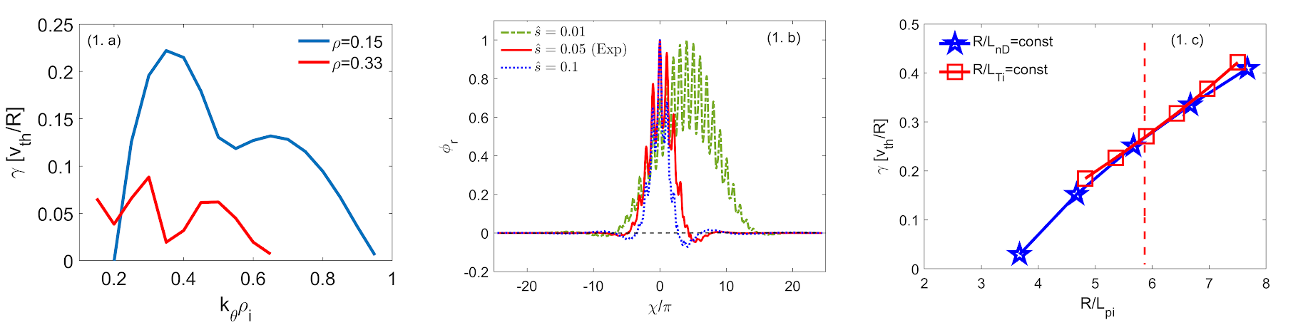 Linear Growth rate as function of $k_\theta\rho_i$ at two radial locations ρ=0.15 and ρ=0.33 , where $k_\theta$ is the binormal wave number  and $\rho_i= \sqrt(2T_i/m_i  )/\Omega_{ci}$ (a); Real part of electrostatic potential as function of parallel coordinate $\chi/\pi$ for different values of magnetic shear $\hat{s} $ (b); linear growth rate as function of normalized logarithmic ion pressure gradient (c);  for JET discharge 75225.