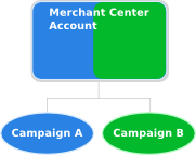 Example of one account for many campaigns.