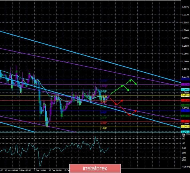 "GBP / USD. December 28th. The trading system. ""Regression Channels"". Complete calm"