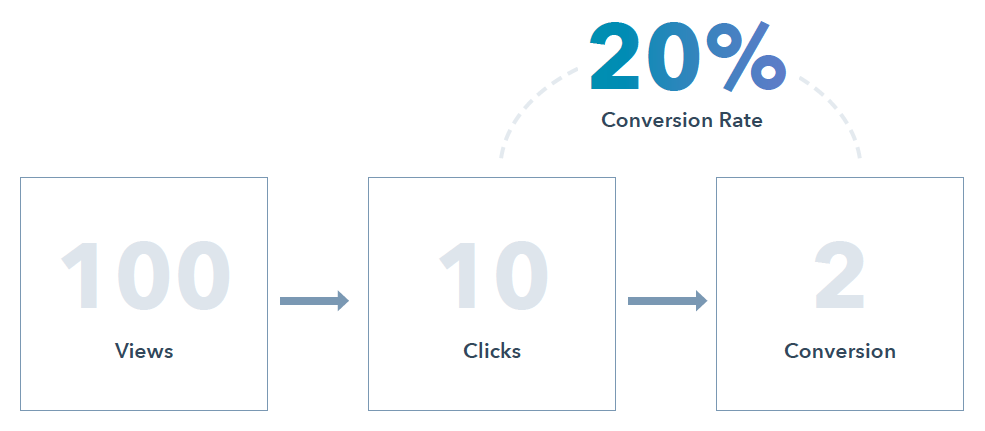 Conversion rate 20%. Source: HubSpot