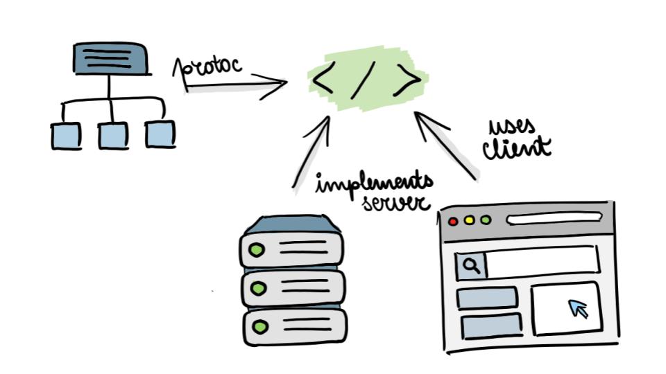 service schemas & code generation