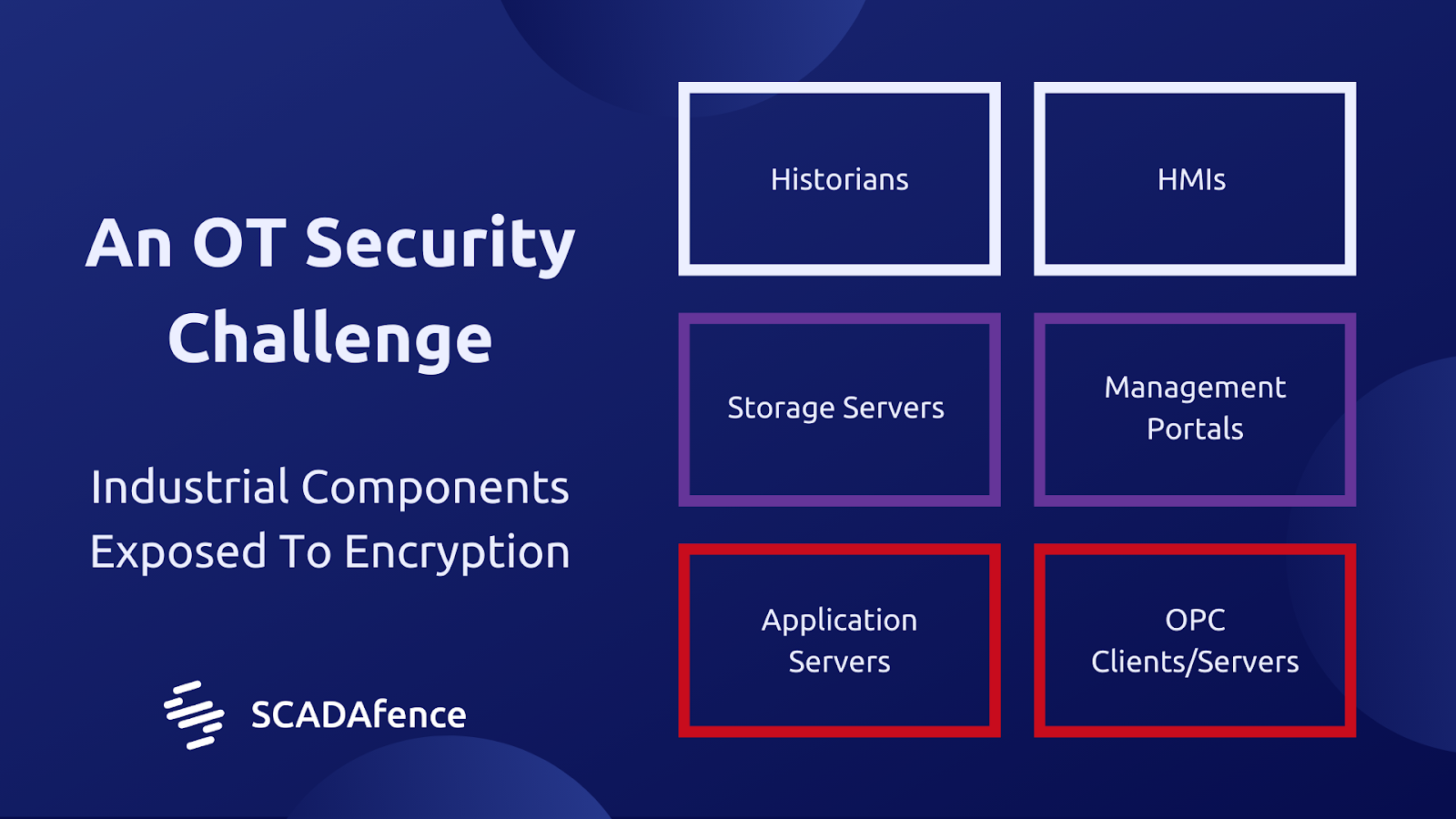 OT Security Challenges with Ransomware