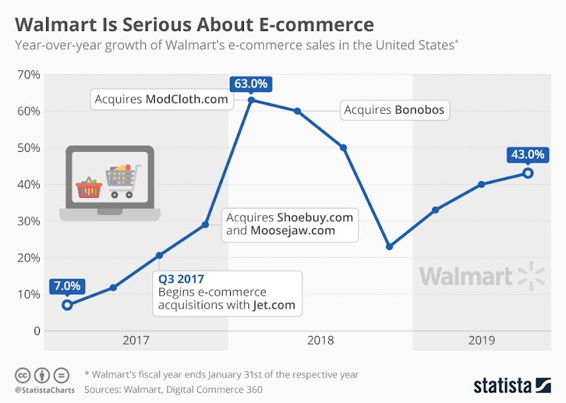 Stats on selling on Walmart.