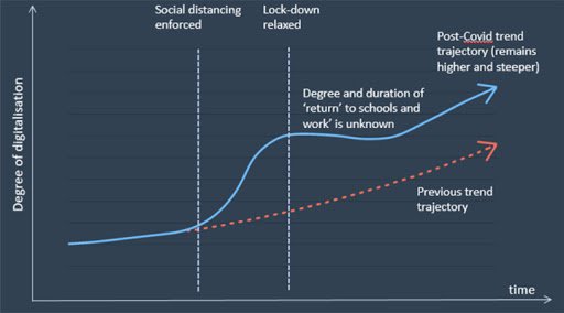 The graph illustrates how COVID-19 accelerated the rate of digitalisation (remote working, telehealth, online shopping, distance learning, etc), creating a step-change, which will have a permanent impact. (Source: BMIT)