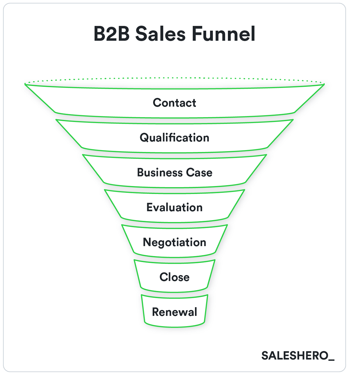 sales funnel example in go-to-market strategy