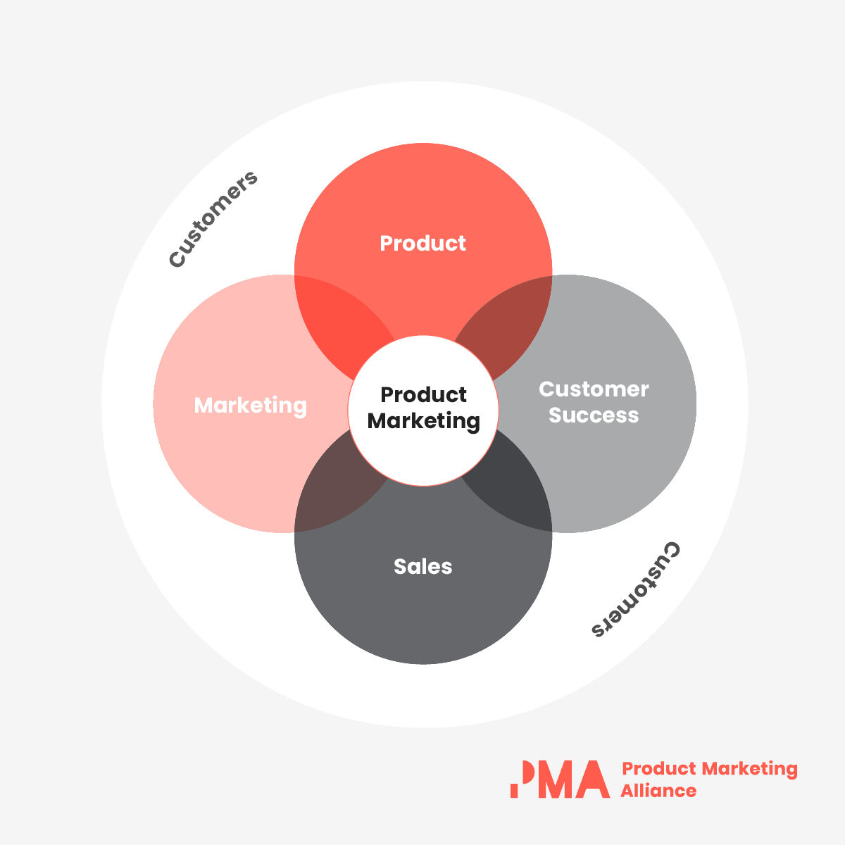 A Venn Diagram with a circle labelled 'Product Marketing' in the middle, overlapping four other circles that also overlap each other, labelled 'Marketing', 'Product', 'Customer Success' and 'Sales'. All these circles are inside a larger circle labelled 'Customers'.