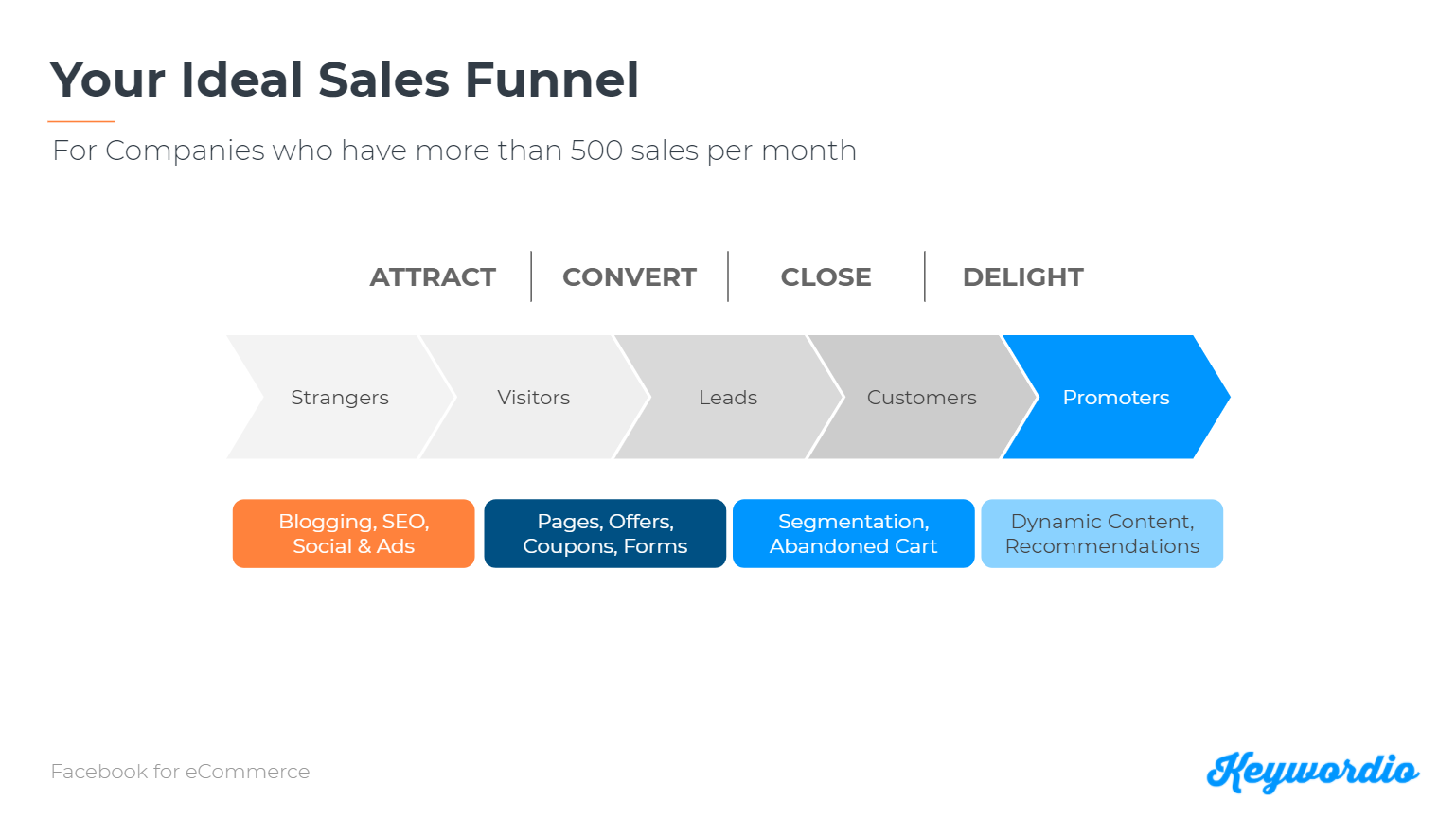 Ideal Sales Funnel