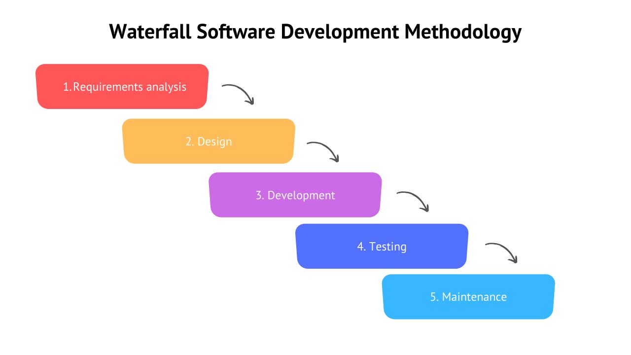 Waterfall software development model