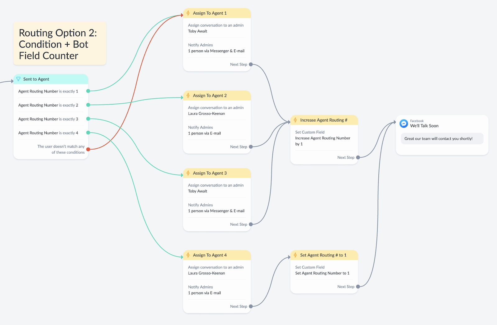 Live chat help flow