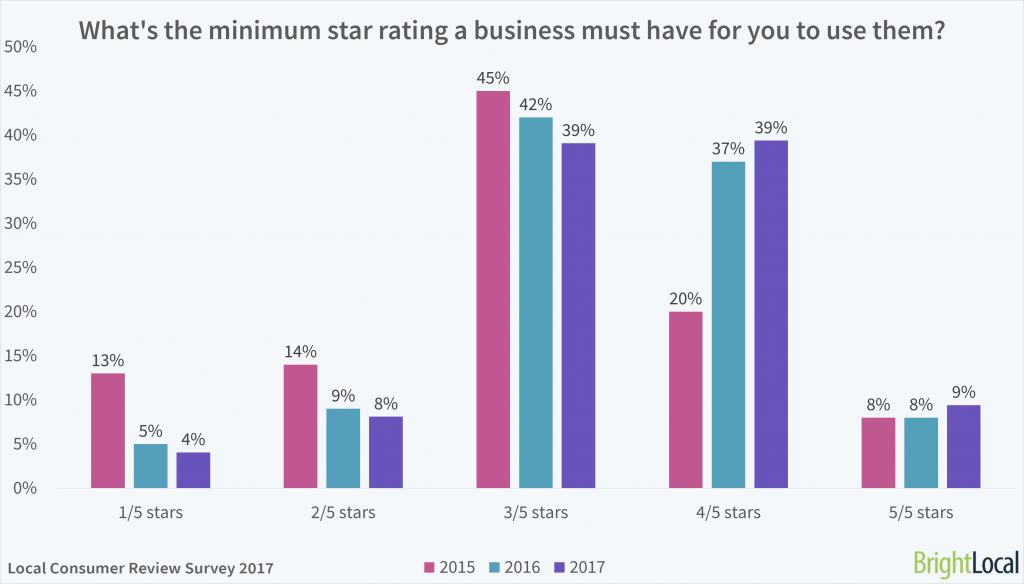 reviews_and_feedback in digital marketing_showing_star_rating