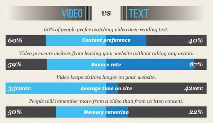 Tiếp thị nội dung video là một chiến lược B2B hoạt động hiệu quả