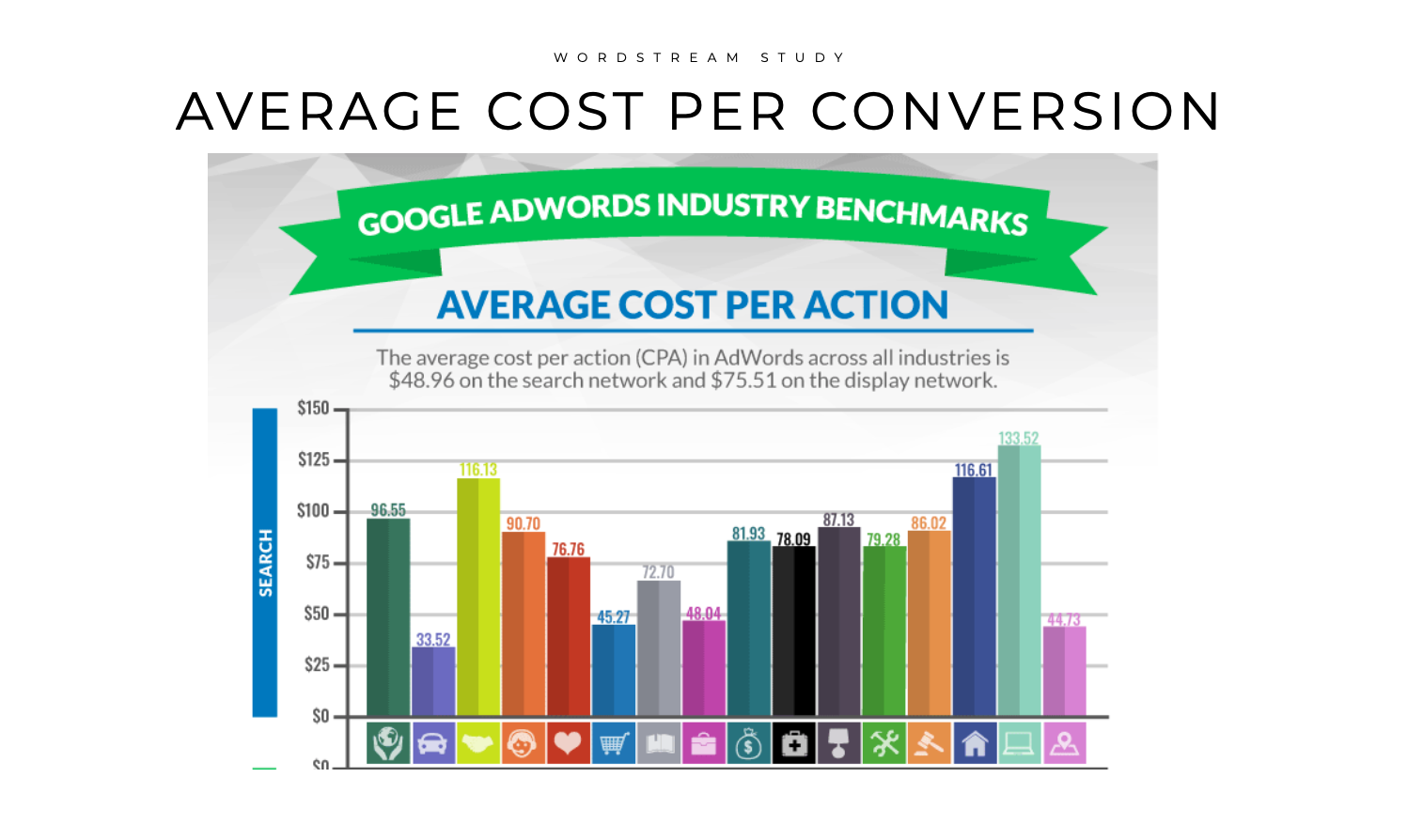 Wordstream Study graphic shows an average cost per patient as $78.01 in their study in 2018.