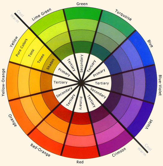 Color wheel defining each color and if it is primary, secondary, or tertiary.