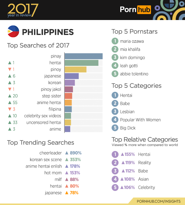 """Filipino users have occupied this top ranking for the fourth straight year  and also kept their terms local when searching for videos such as """"Pinay ..."""