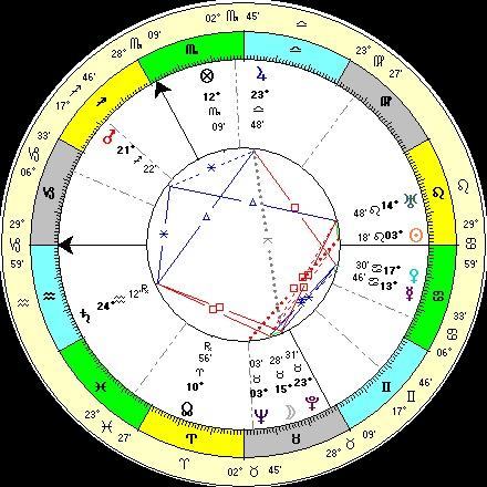 заказ гороскопов