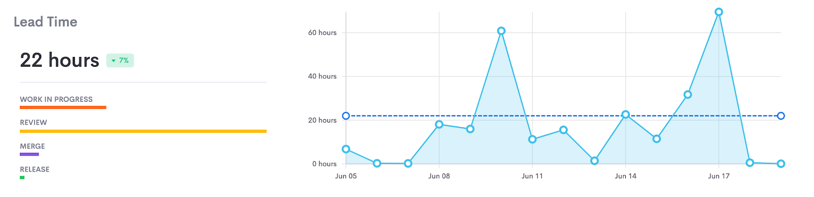 An image about Lead Time on Athenian's Engineering Metrics & Insights Dashboard.