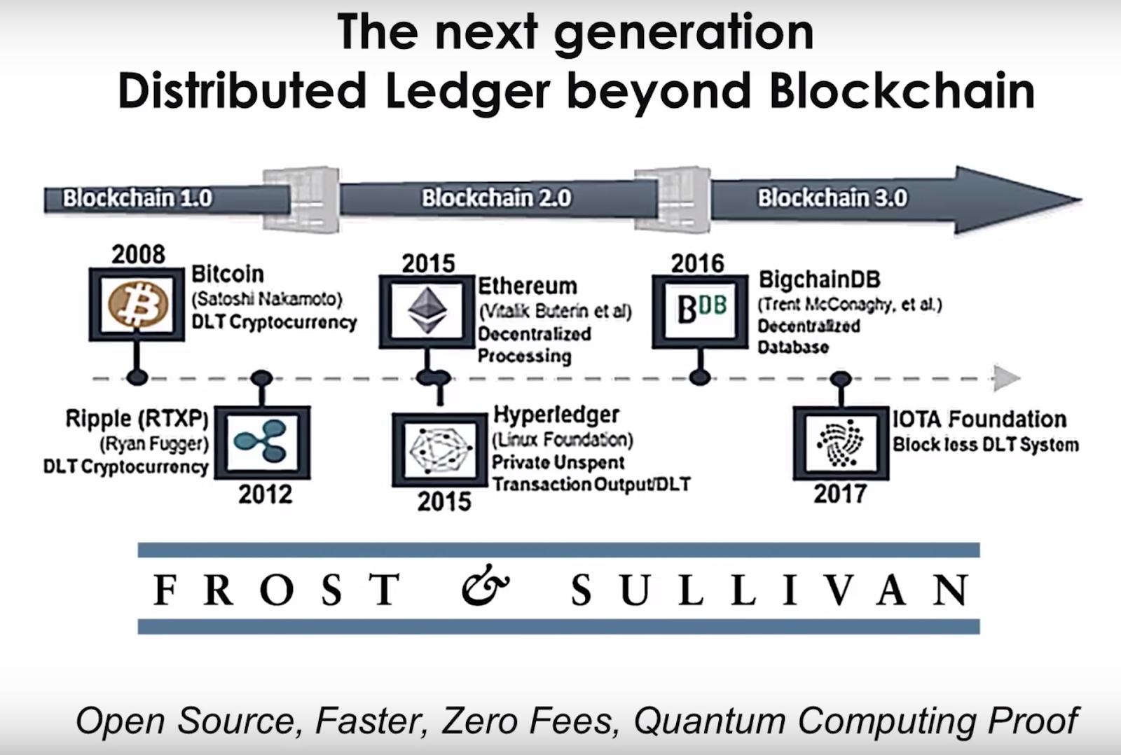 The Next Generation Distributed Ledger beyond Blockchain