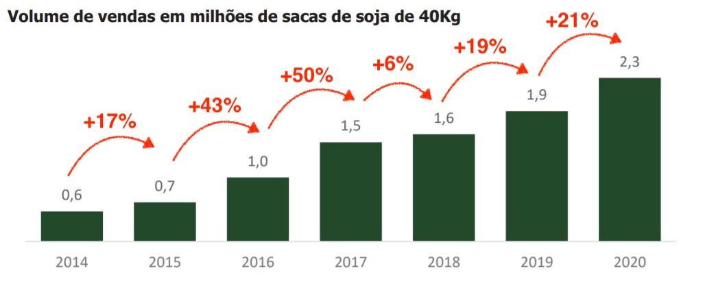 Gráfico apresenta volume de vendas em milhões de sacas de soja de 40kg. 2014: 0,6 até 2020: 2,3.