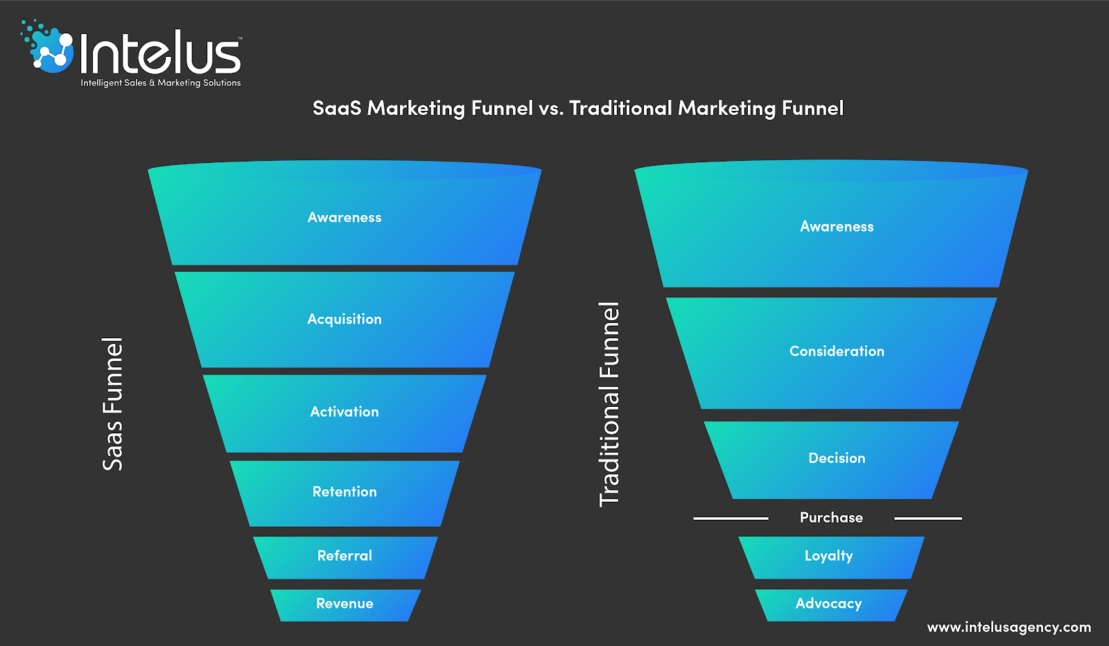 SaaS marketing vs traditional markeitng funnel
