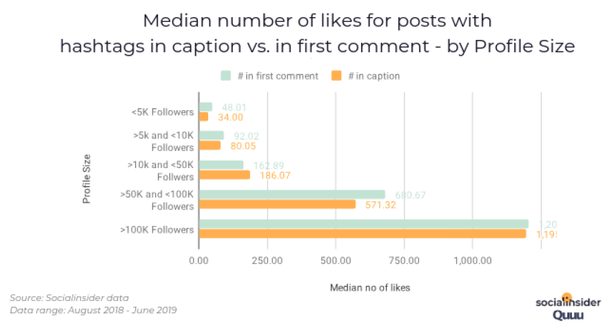 Median number of likes for posts with hashtags in caption vs. in first comment - by Profile Size. Source: Socialinsider