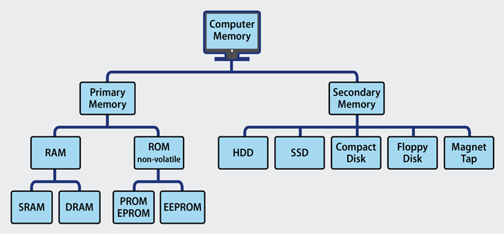 Types of Computer memory