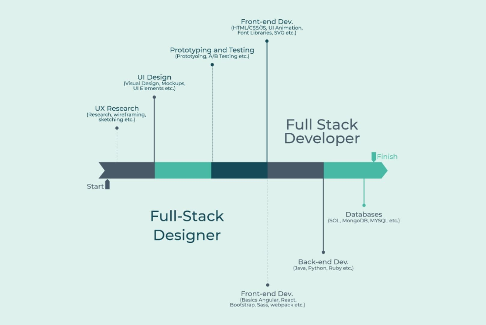 Factors to consider implementing full-stack development