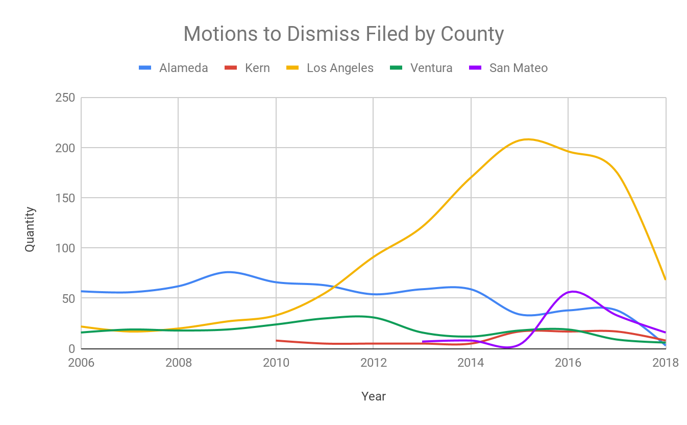 Graph of Motions to Dismiss Filed by County