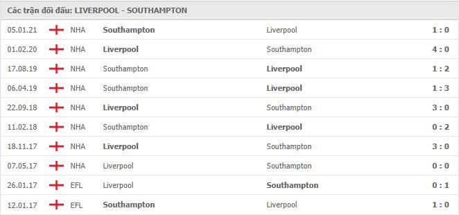 10 cuộc đối đầu gần nhất giữa Liverpool vs Southampton