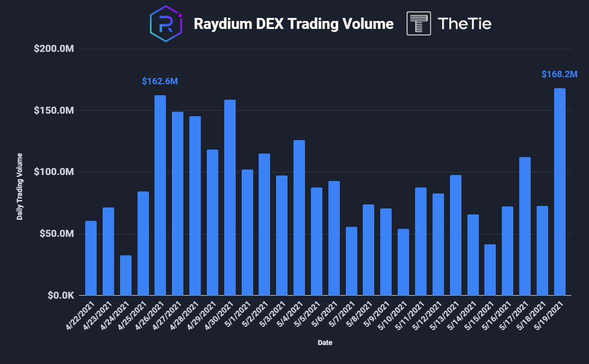 raydium dex trading volume