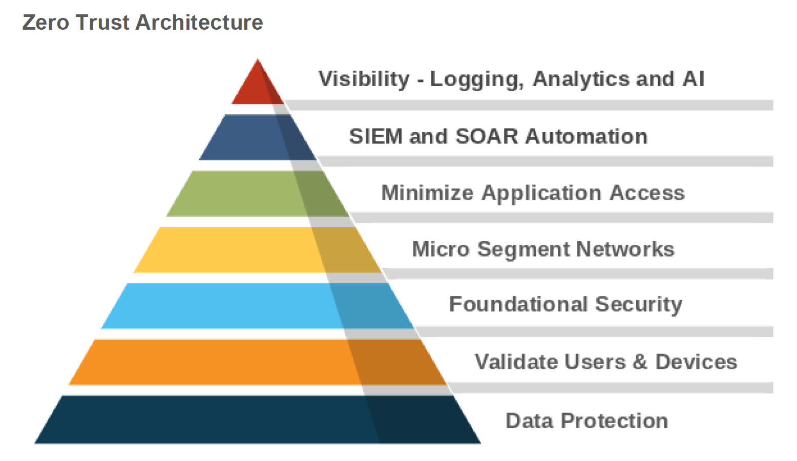 Figure 1: Key capabilities of a Zero Trust architecture