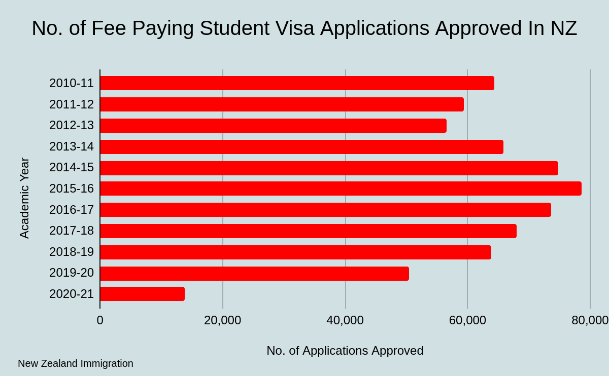 Number of Fee-Paying STudent Applications Approved