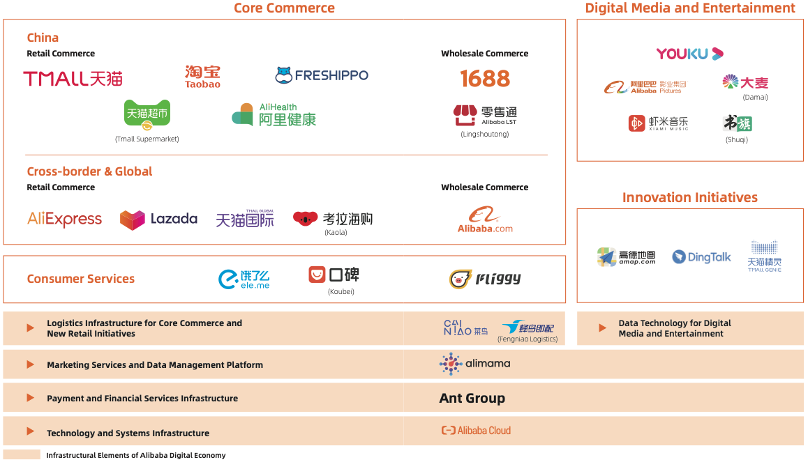 Alibaba stock business segments