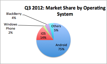 Q3 2012: Market Share by Operating System - Windows 8 Phone