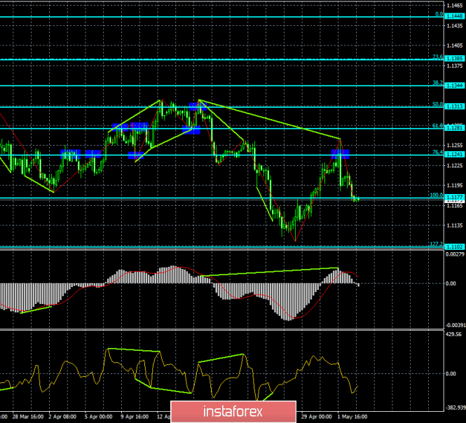 Analysis of EUR/USD divergence on May 3. Bearish divergences drive the euro into a corner